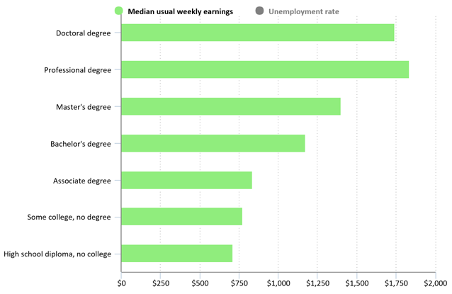 Chart of 2017 median weekly earning by level of education, from the U.S. Bureau of Labor Statistics.