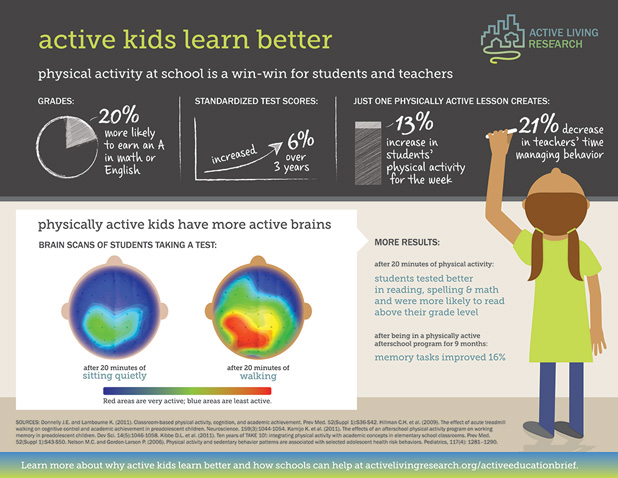 Active Kids Learn Better infographic from Active Living Research